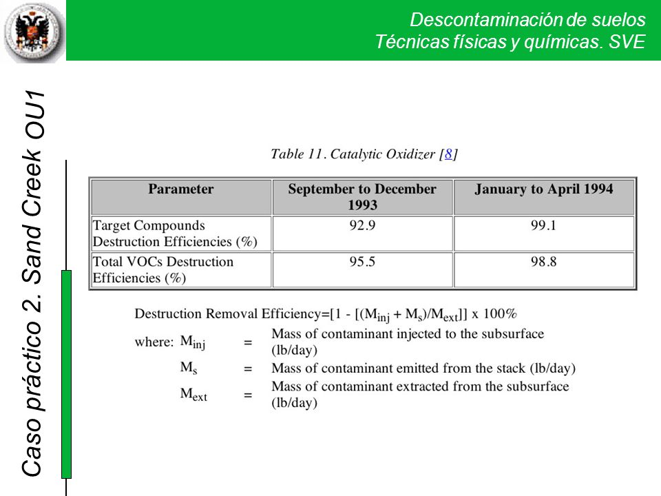 OU1 La eficacia del procedimiento de destrucción por la oxidación catalítica usada fue del 99,1% en la fase final del proceso.