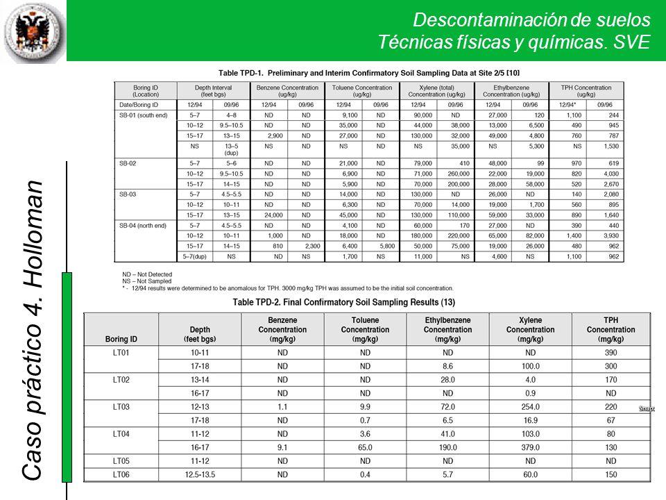 4. Holloman La tabla de arriba muestra los resultados intermedios del proceso (a los 22 meses) y en la de abajo se resumen los resultados finales.