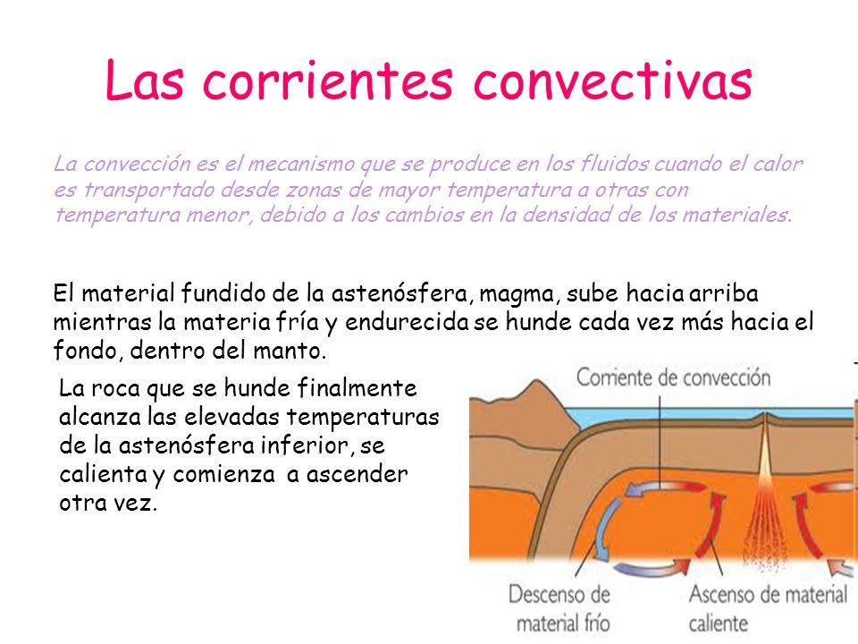 Las corrientes convectivas
