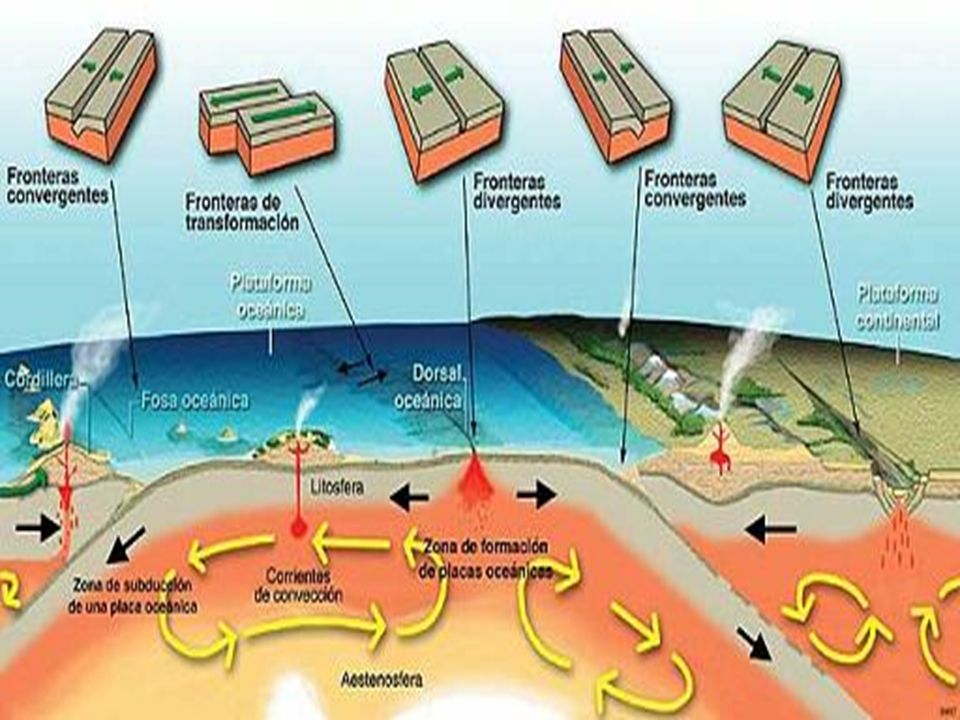 La litosfera esta fragmentada en muchas placas llamadas placas tectonicas que se pueden mober de tres formas : convergentes (se juntan).