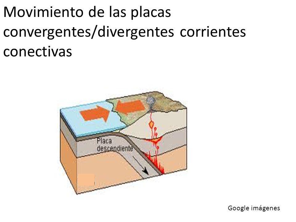 Movimiento de las placas convergentes/divergentes corrientes conectivas