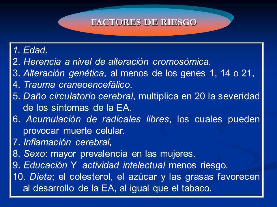 FACTORES DE RIESGO Edad. 2. Herencia a nivel de alteración cromosómica. 3. Alteración genética, al menos de los genes 1, 14 o 21,