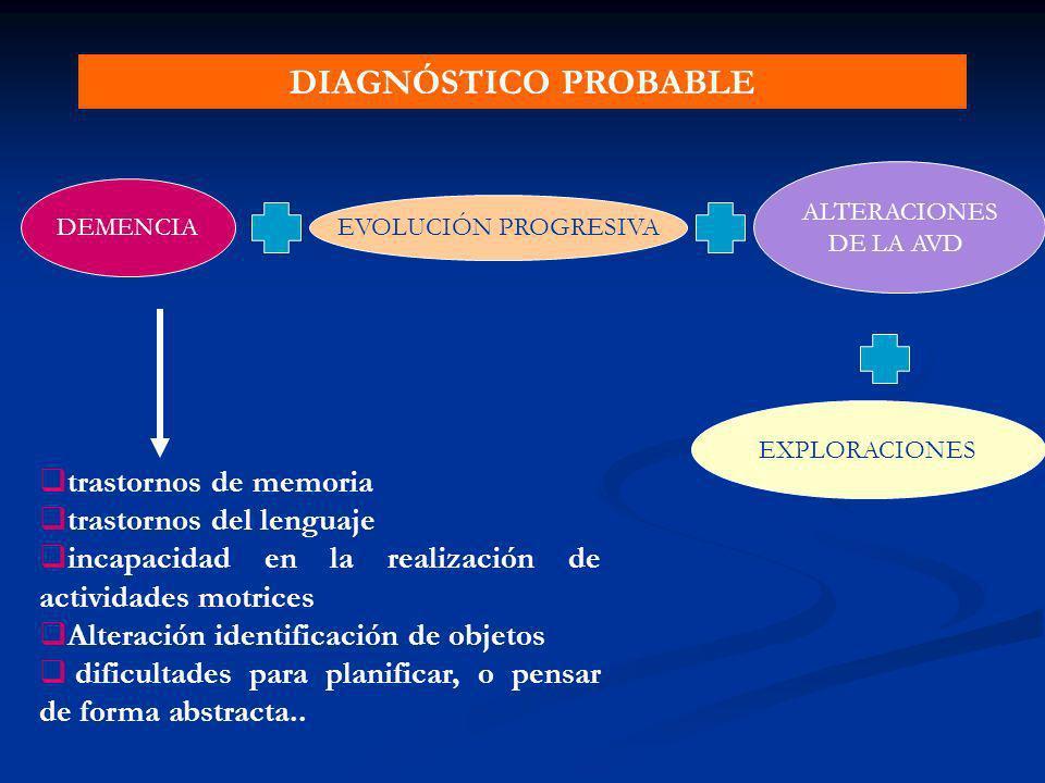DIAGNÓSTICO PROBABLE trastornos de memoria trastornos del lenguaje
