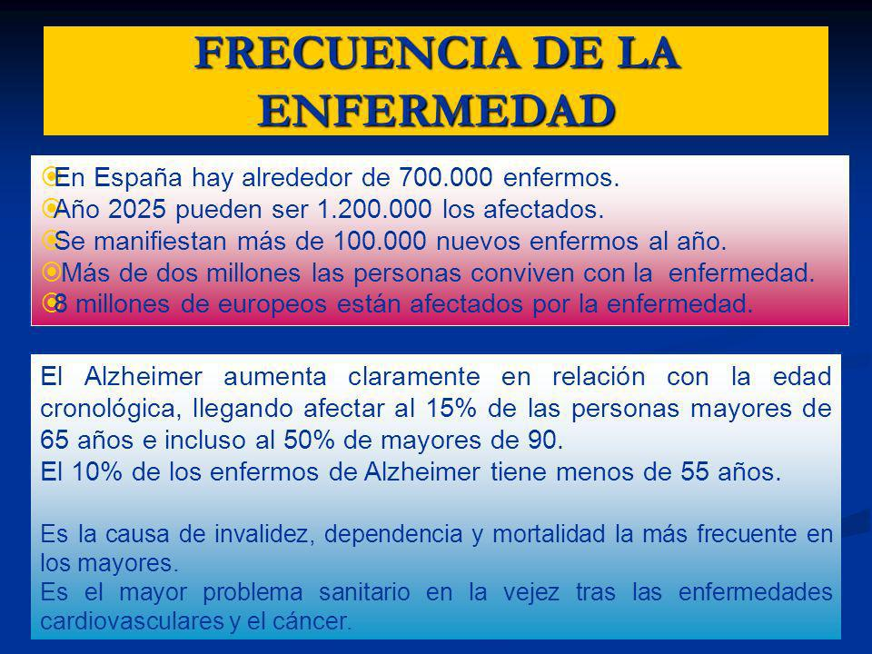 FRECUENCIA DE LA ENFERMEDAD