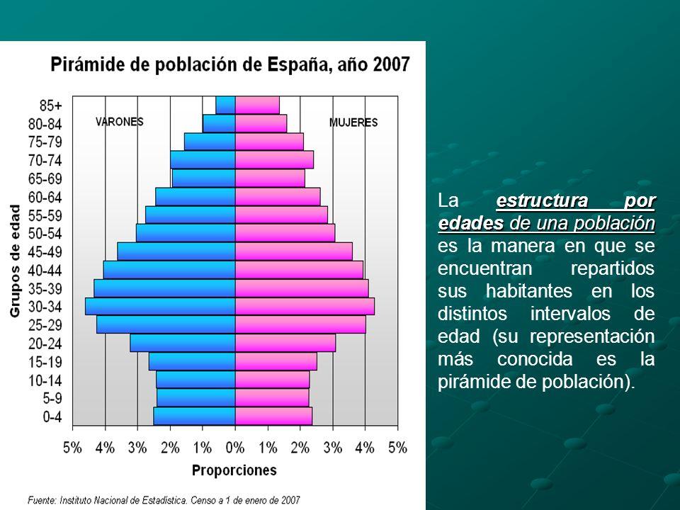 La estructura por edades de una población es la manera en que se encuentran repartidos sus habitantes en los distintos intervalos de edad (su representación más conocida es la pirámide de población).