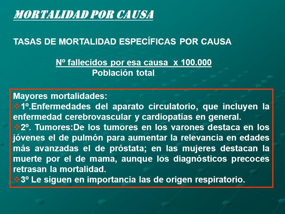 Mortalidad por causa TASAS DE MORTALIDAD ESPECÍFICAS POR CAUSA