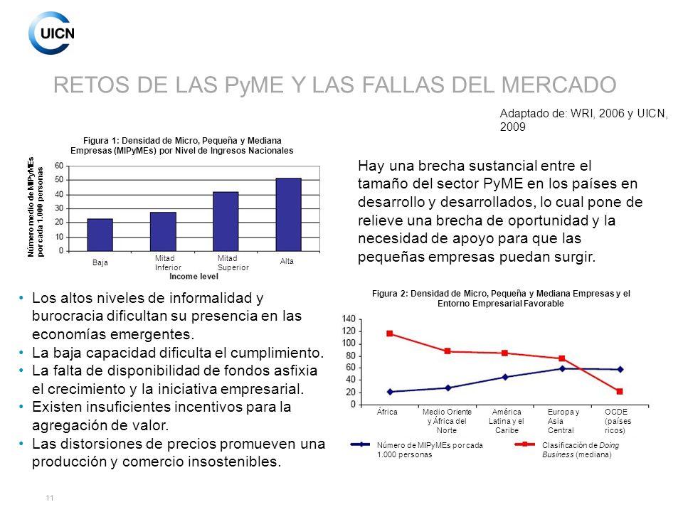 RETOS DE LAS PyME Y LAS FALLAS DEL MERCADO