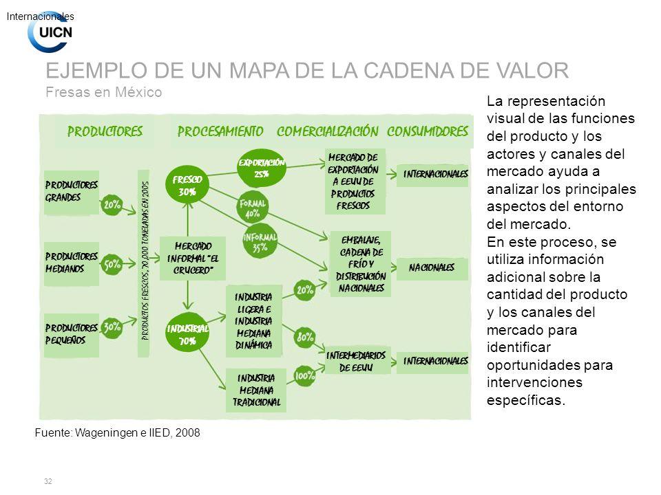 EJEMPLO DE UN MAPA DE LA CADENA DE VALOR Fresas en México