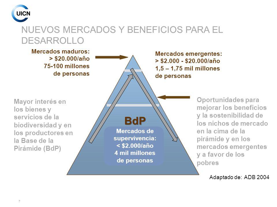 NUEVOS MERCADOS Y BENEFICIOS PARA EL DESARROLLO