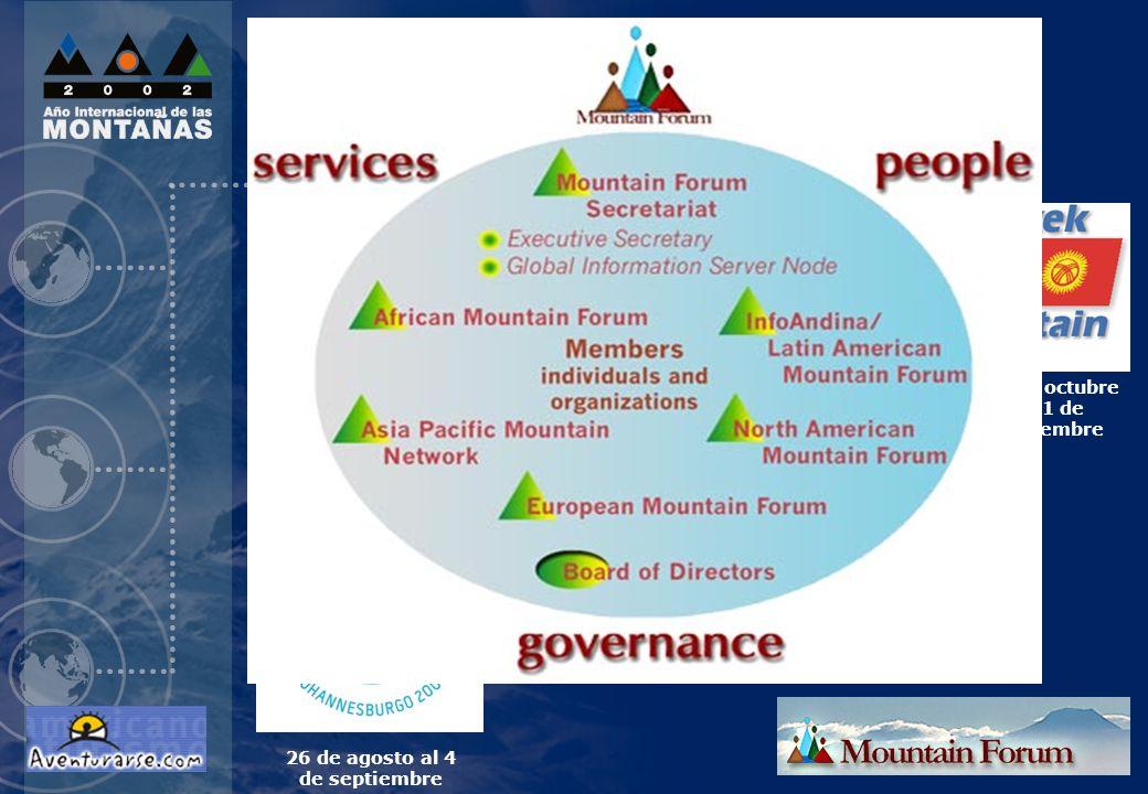 Hitos del AIM Plataforma de Bishkek para las Montañas
