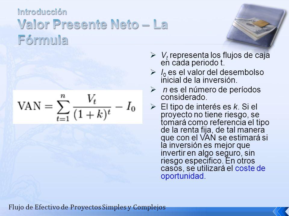 Introducción Valor Presente Neto – La Fórmula