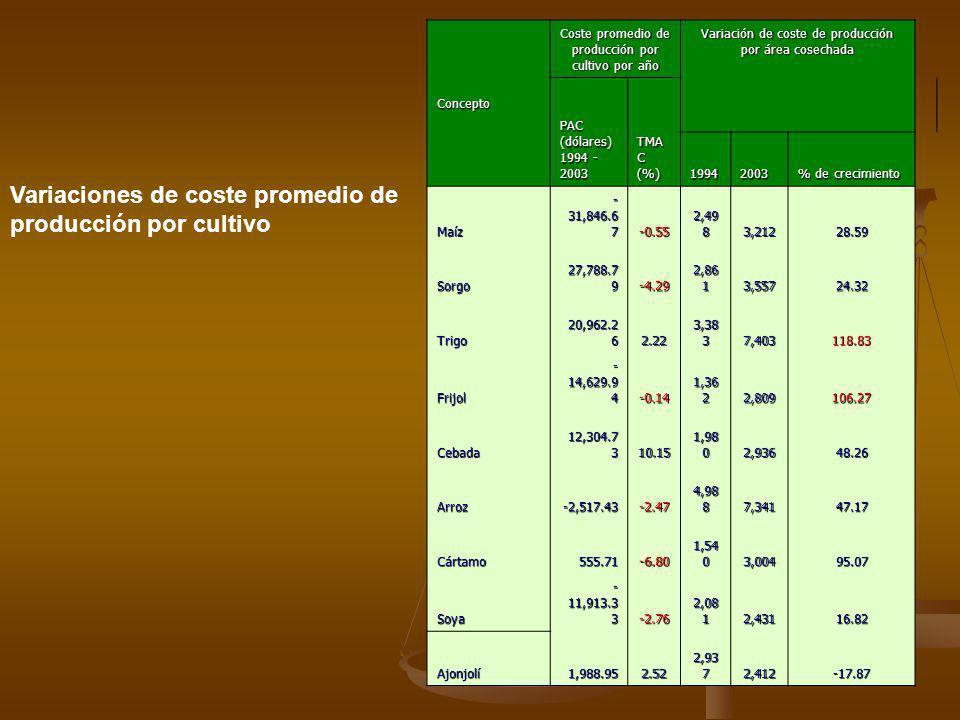 Variaciones de coste promedio de producción por cultivo
