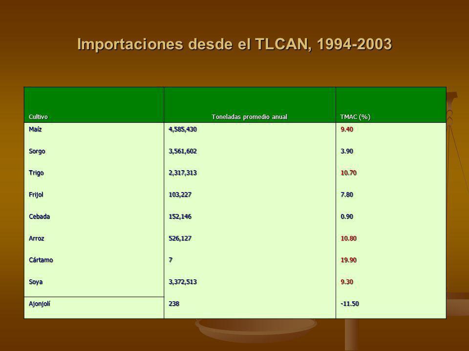 Importaciones desde el TLCAN, 1994-2003