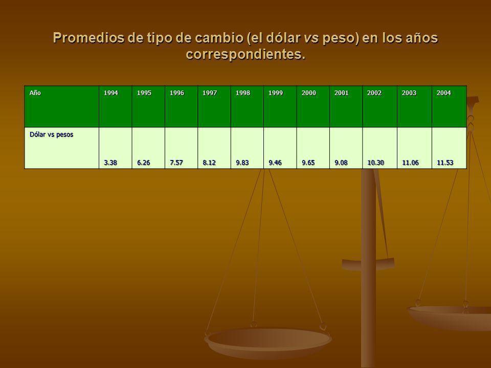 Promedios de tipo de cambio (el dólar vs peso) en los años correspondientes.
