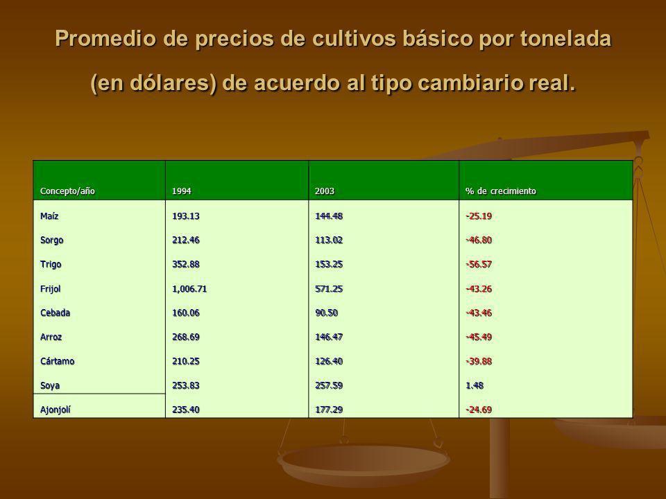 Promedio de precios de cultivos básico por tonelada (en dólares) de acuerdo al tipo cambiario real.