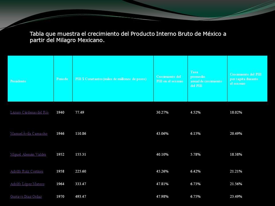 Tabla que muestra el crecimiento del Producto Interno Bruto de México a partir del Milagro Mexicano.