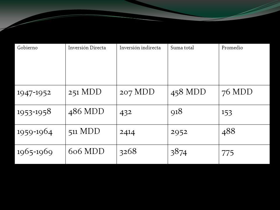 Inversiones extranjeras totales en México