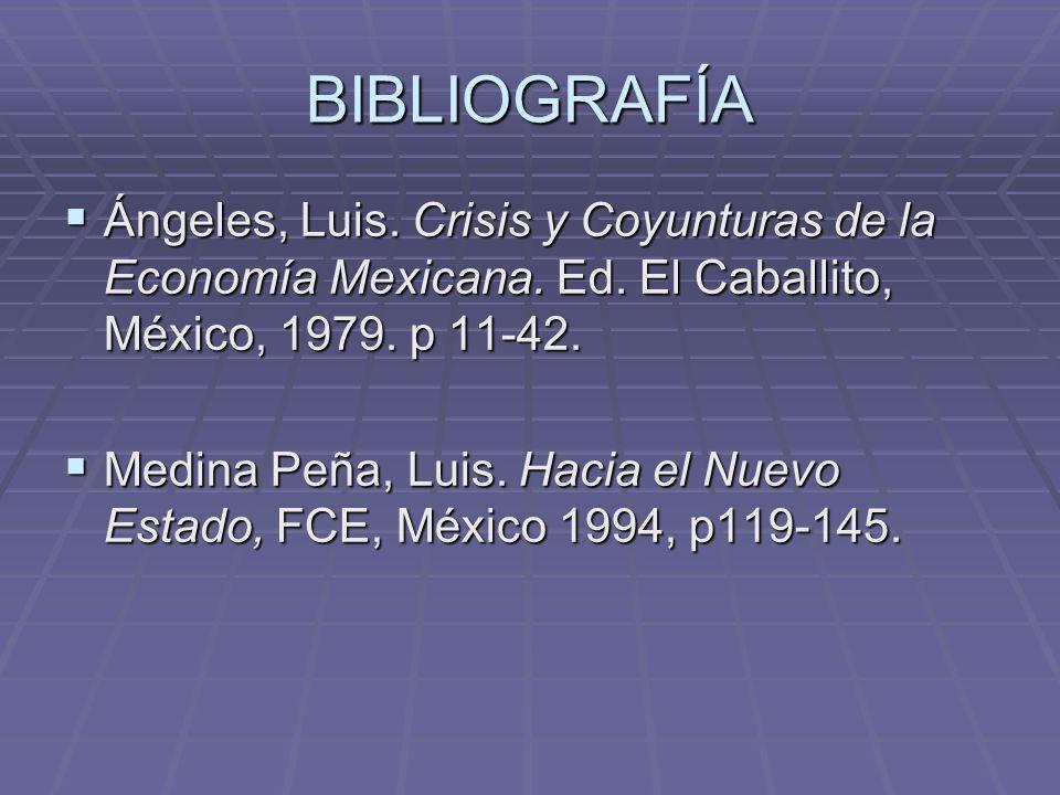 BIBLIOGRAFÍA Ángeles, Luis. Crisis y Coyunturas de la Economía Mexicana. Ed. El Caballito, México, 1979. p 11-42.