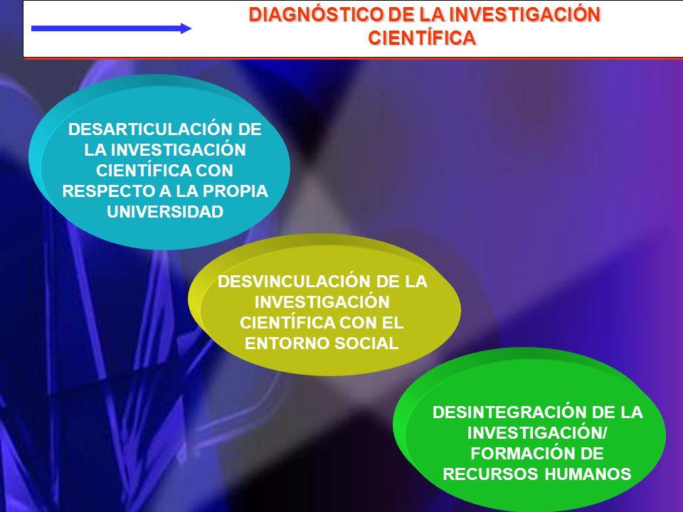 DIAGNÓSTICO DE LA INVESTIGACIÓN CIENTÍFICA