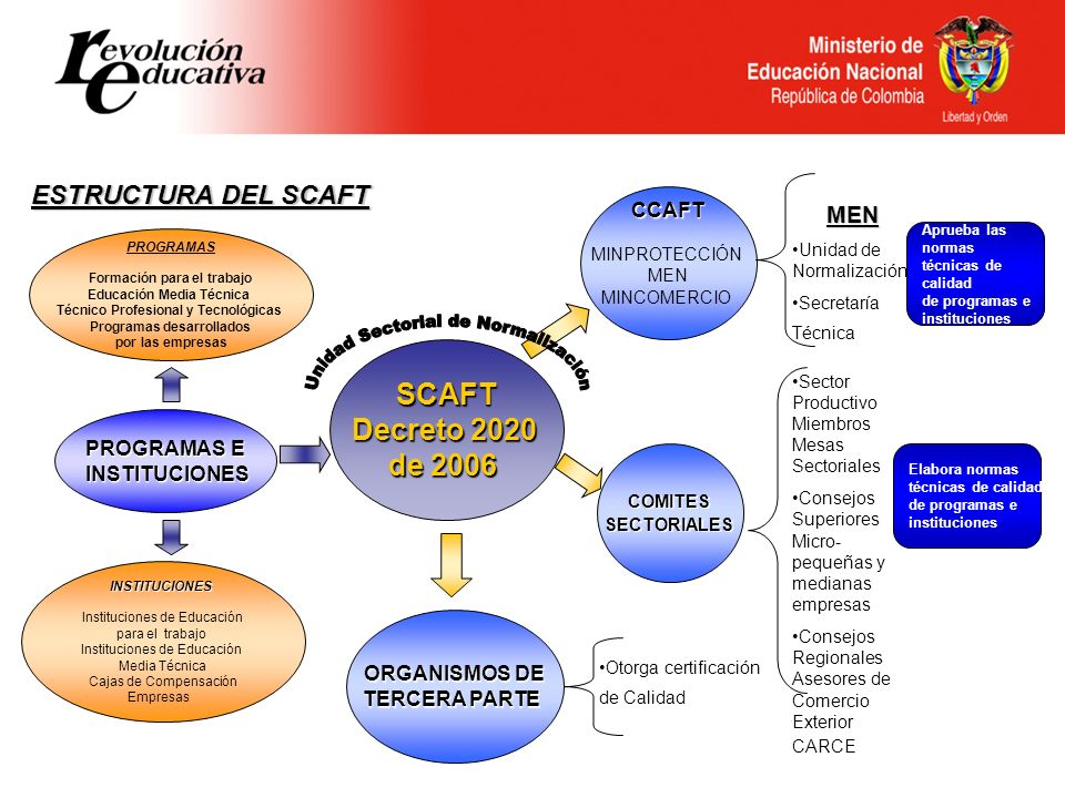 Unidad Sectorial de Normalización