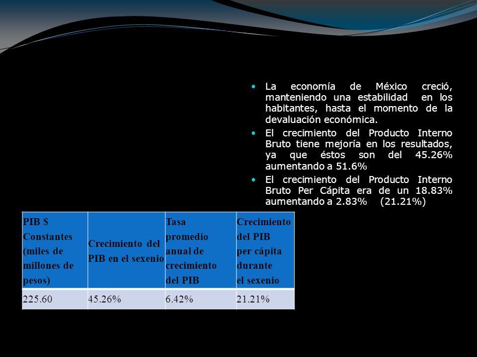 PIB $ Constantes (miles de millones de pesos)