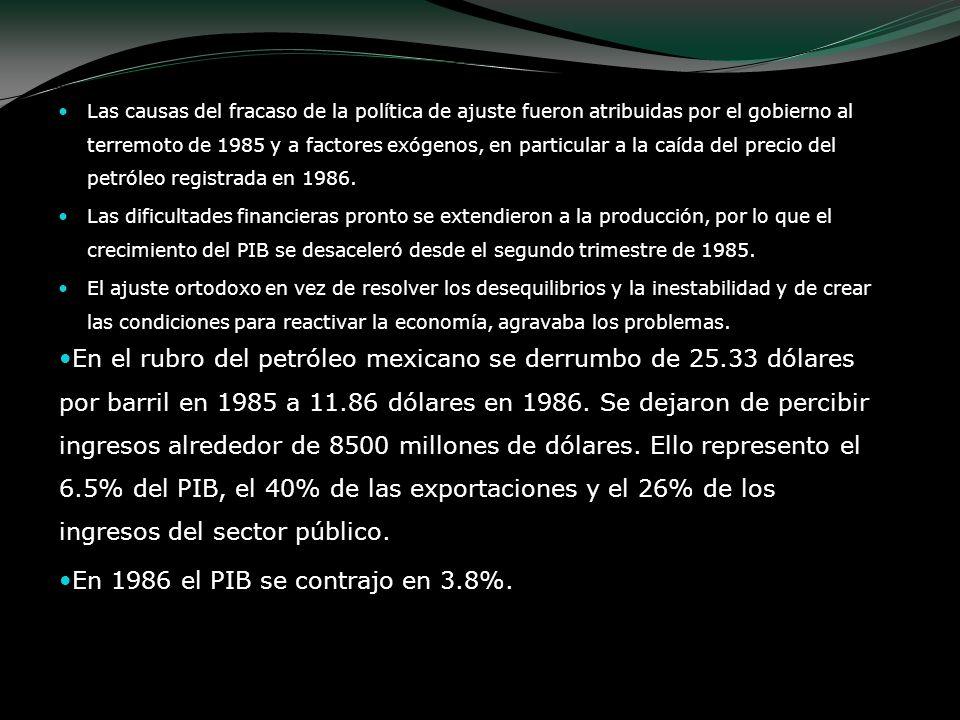 En 1986 el PIB se contrajo en 3.8%.