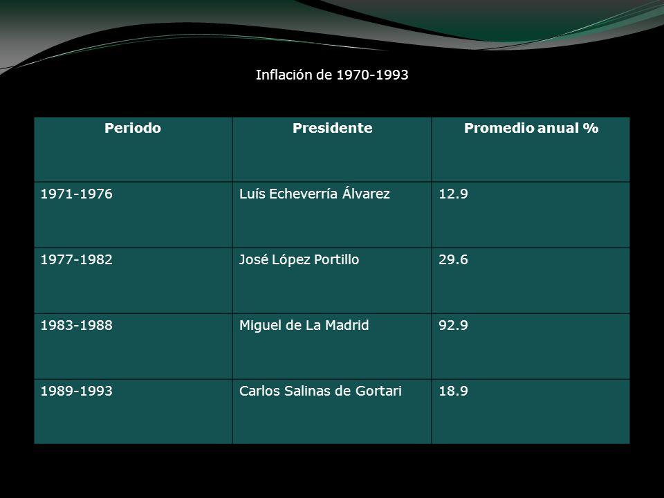 Inflación de 1970-1993 Periodo. Presidente. Promedio anual % 1971-1976. Luís Echeverría Álvarez.