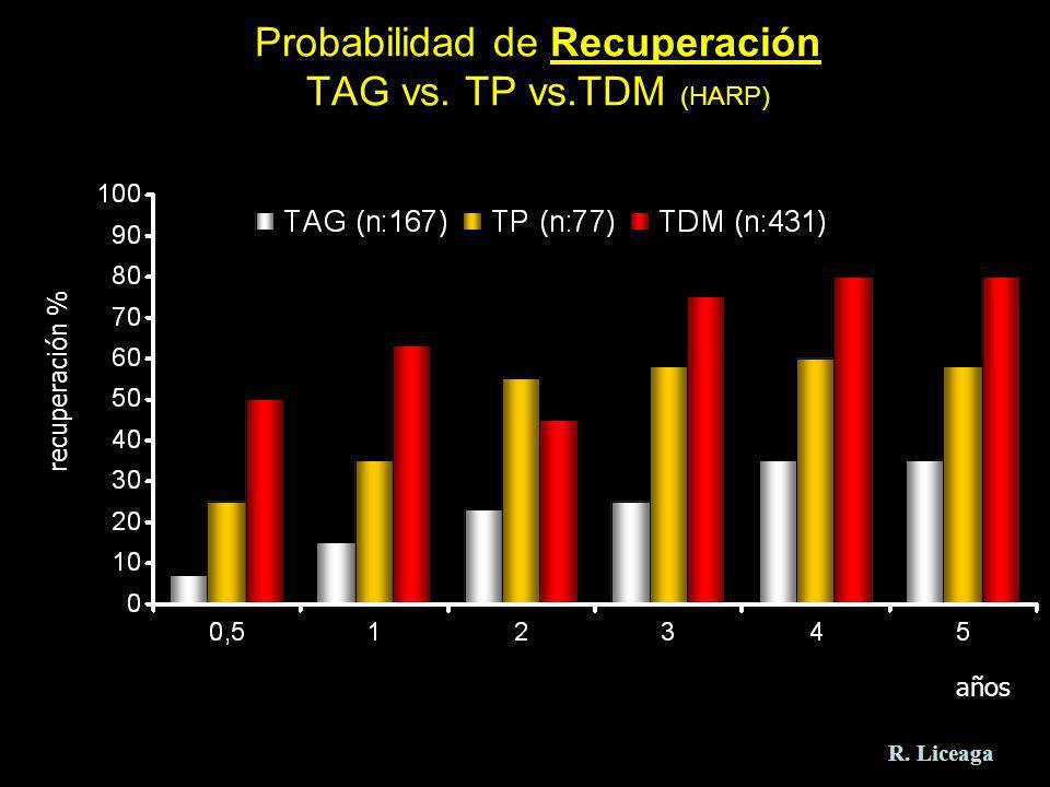 Probabilidad de Recuperación TAG vs. TP vs.TDM (HARP)