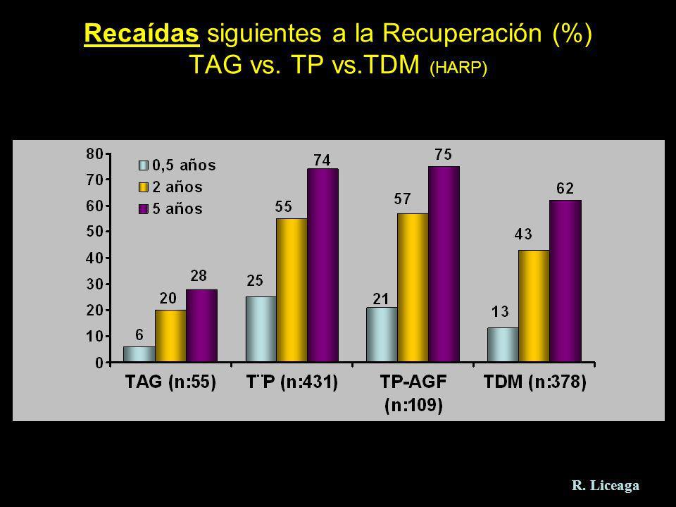 Recaídas siguientes a la Recuperación (%) TAG vs. TP vs.TDM (HARP)
