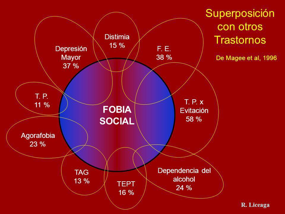 Superposición con otros Trastornos FOBIA SOCIAL Distimia 15 %
