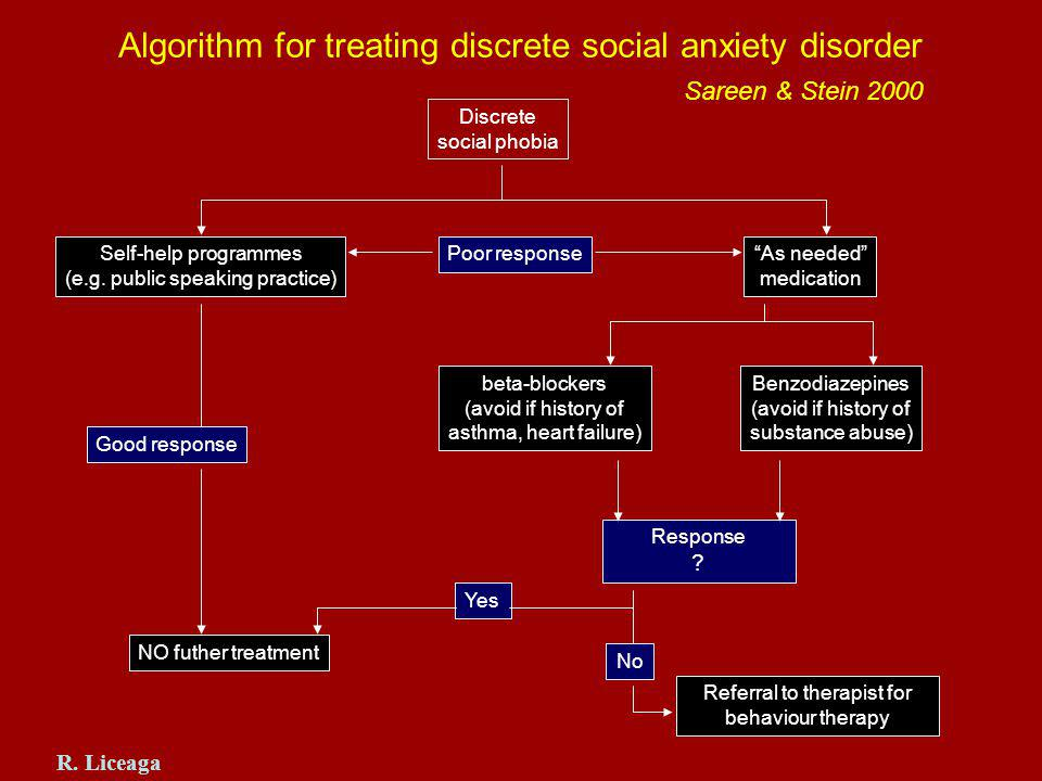 Algorithm for treating discrete social anxiety disorder Sareen & Stein 2000