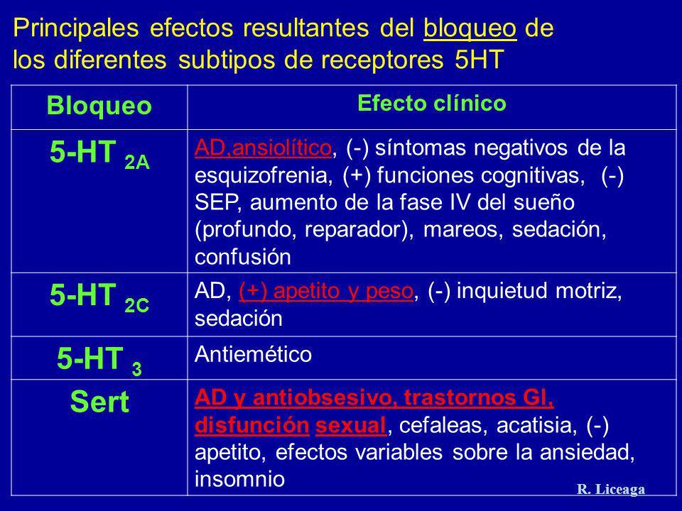 Principales efectos resultantes del bloqueo de los diferentes subtipos de receptores 5HT