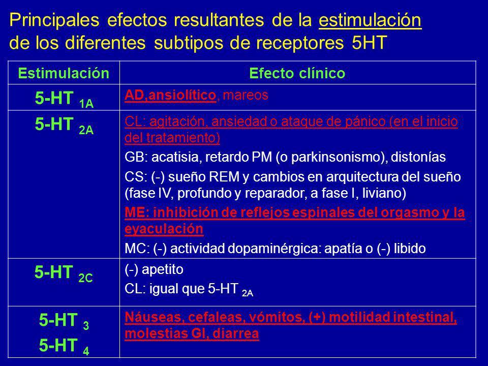 Principales efectos resultantes de la estimulación de los diferentes subtipos de receptores 5HT