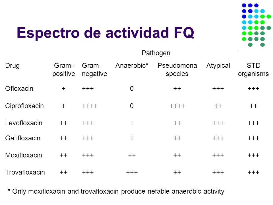 Espectro de actividad FQ