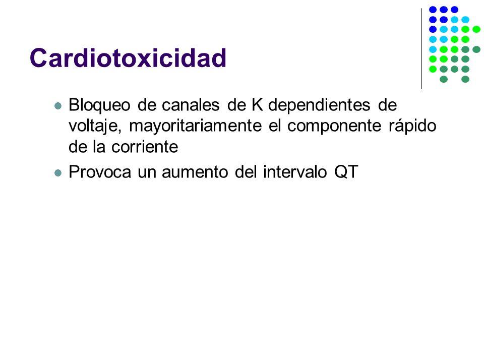 Cardiotoxicidad Bloqueo de canales de K dependientes de voltaje, mayoritariamente el componente rápido de la corriente.