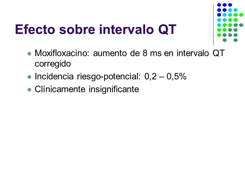 Efecto sobre intervalo QT