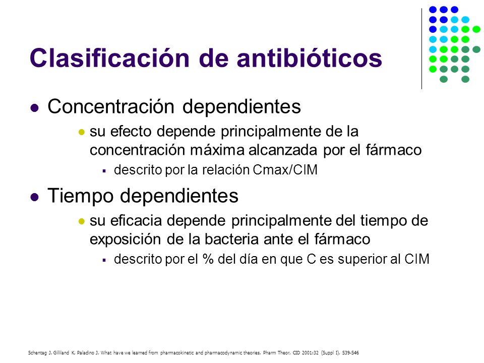Clasificación de antibióticos