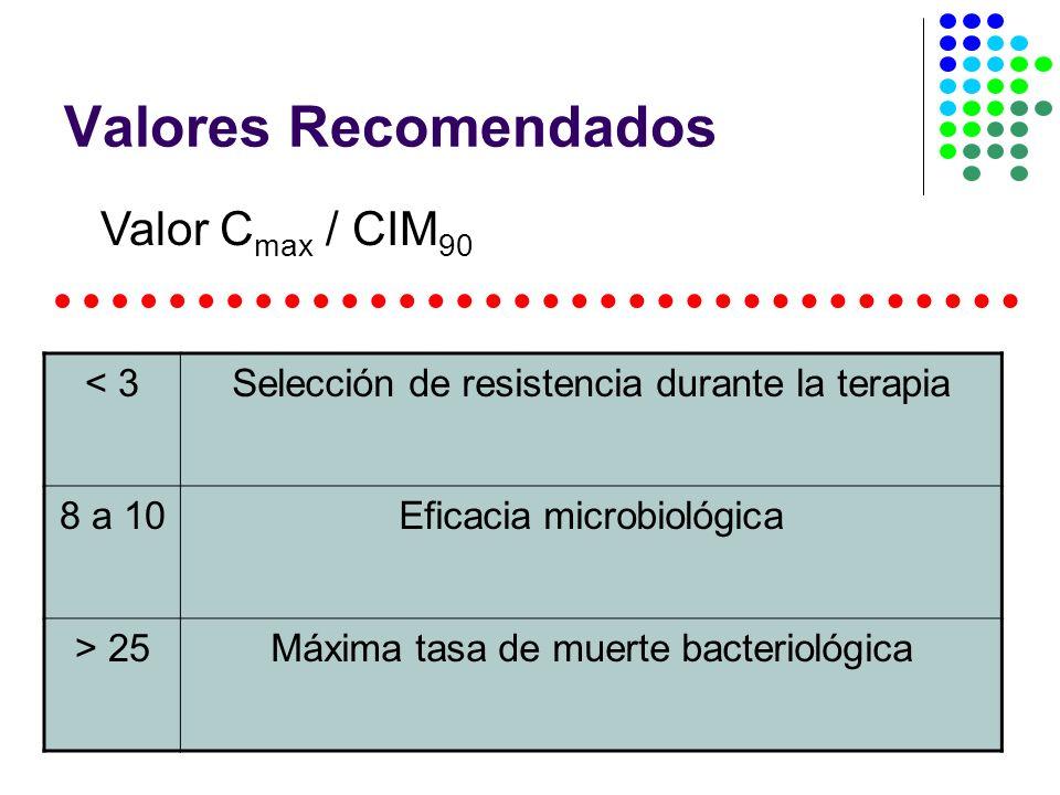 Valores Recomendados Valor Cmax / CIM90 < 3