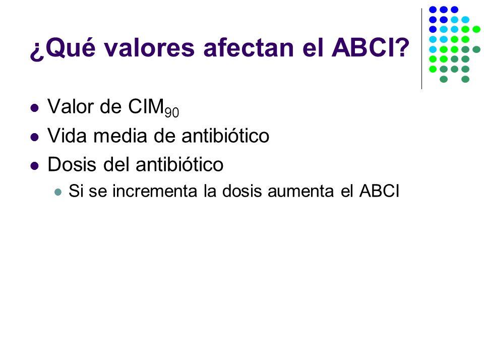 ¿Qué valores afectan el ABCI