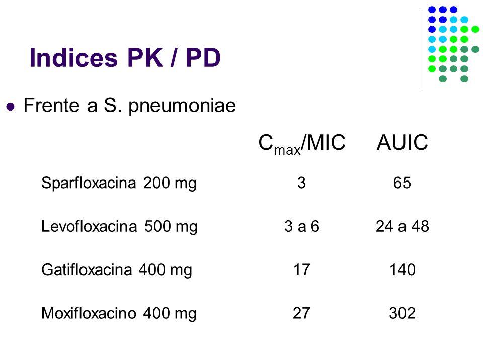 Indices PK / PD AUIC Cmax/MIC Frente a S. pneumoniae 302 27