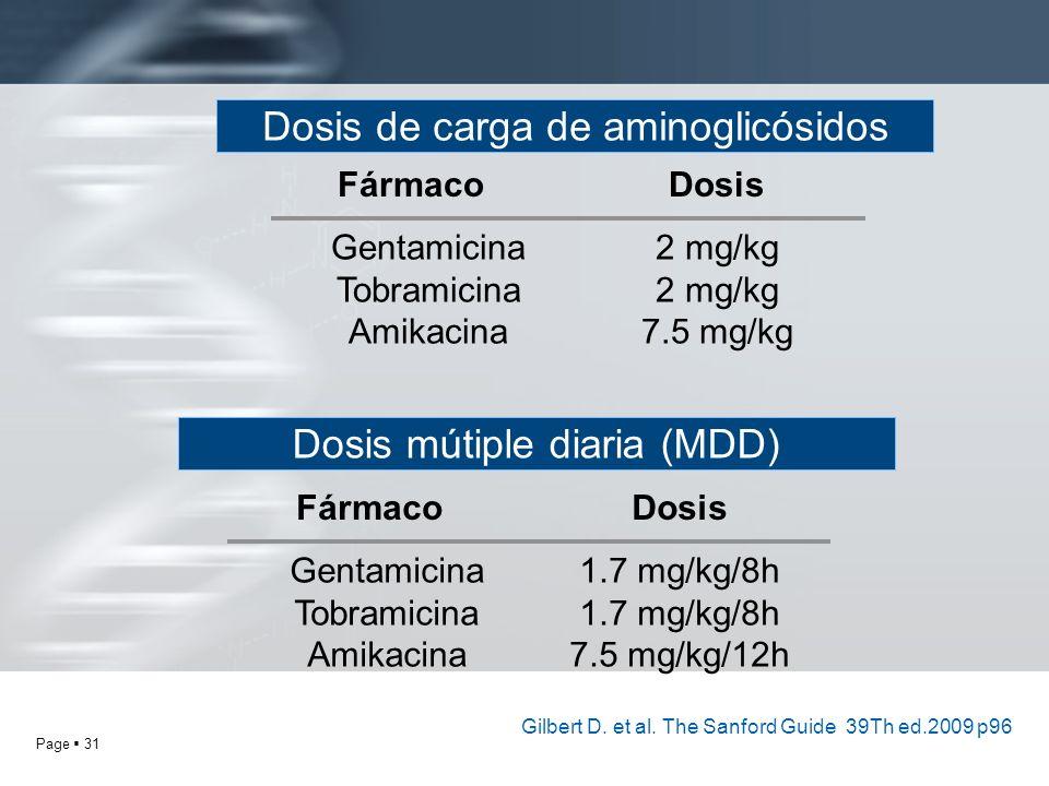 Dosis de carga de aminoglicósidos