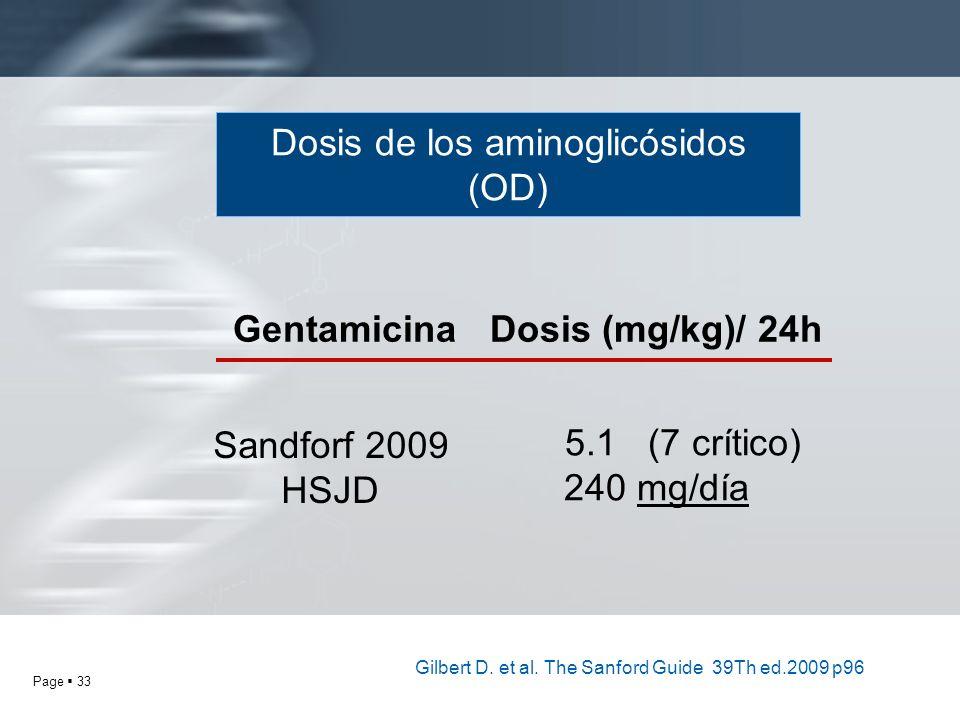 Gentamicina Dosis (mg/kg)/ 24h
