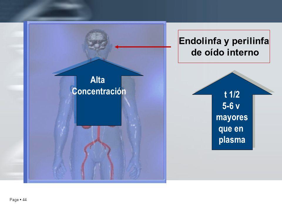 Endolinfa y perilinfa de oído interno Alta Concentración t 1/2 5-6 v mayores que en plasma