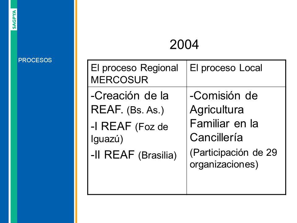 2004 -Creación de la REAF. (Bs. As.) -I REAF (Foz de Iguazú)