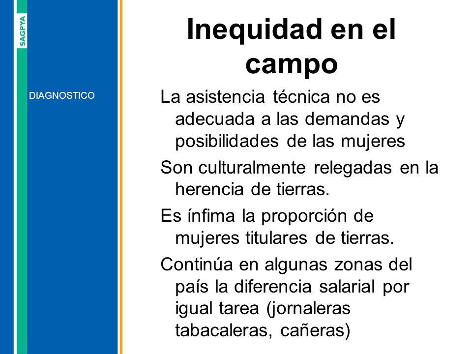 Inequidad en el campoLa asistencia técnica no es adecuada a las demandas y posibilidades de las mujeres.