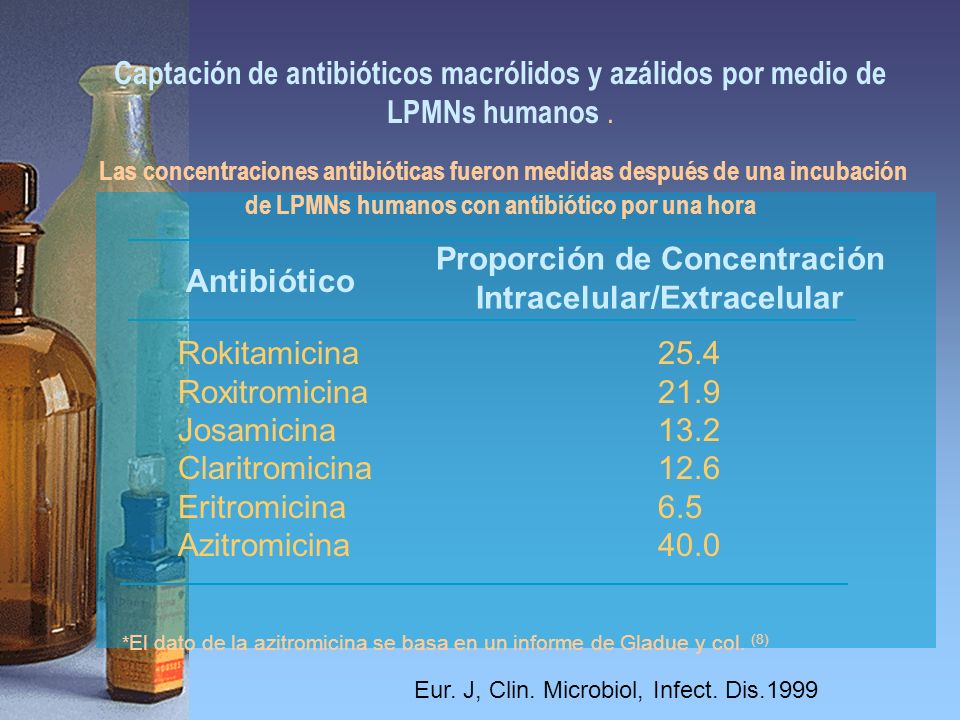 Proporción de Concentración Intracelular/Extracelular