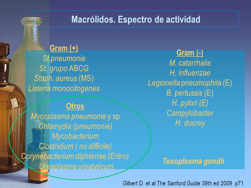 Macrólidos. Espectro de actividad