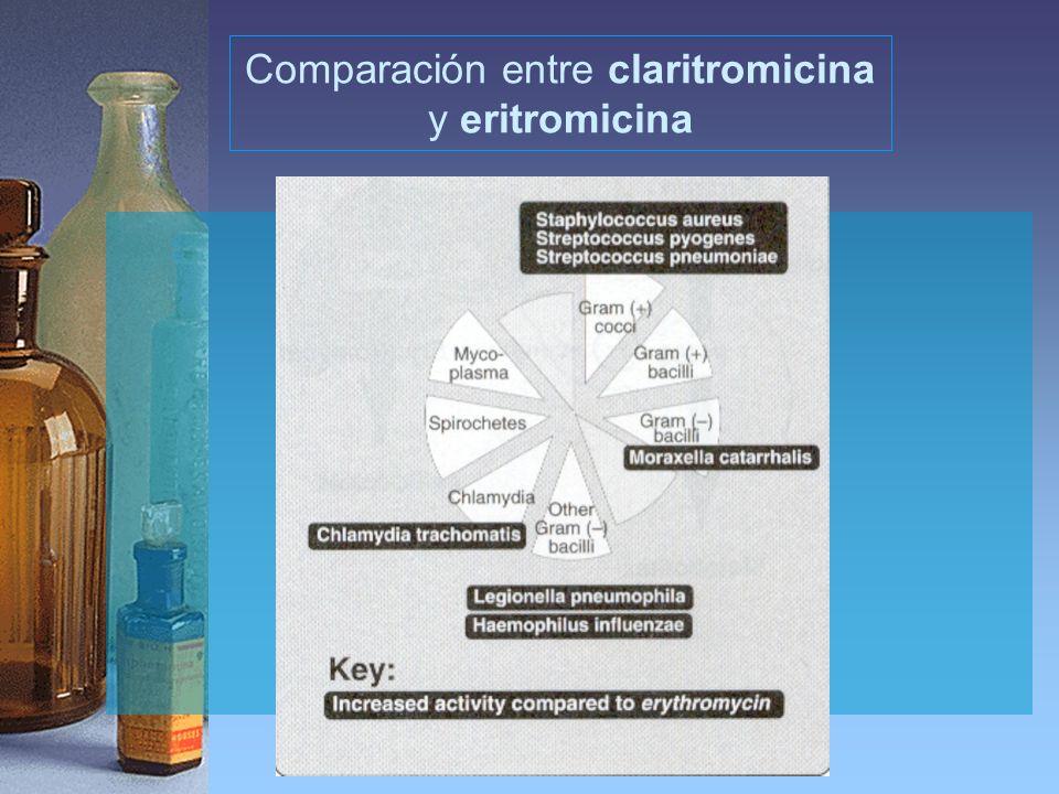 Comparación entre claritromicina
