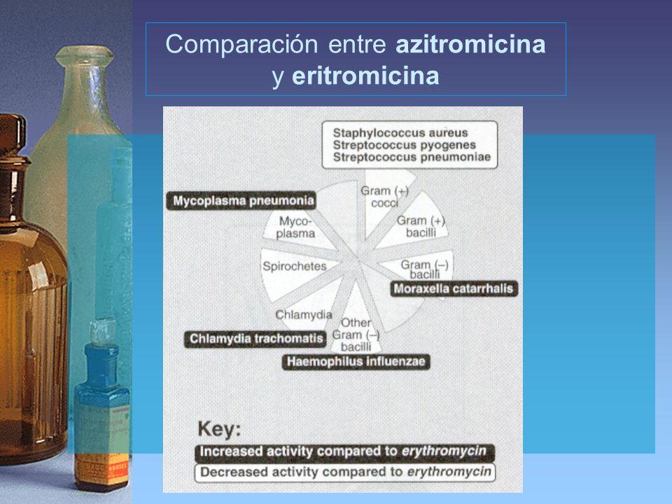 Comparación entre azitromicina