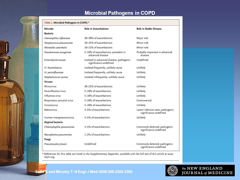 Microbial Pathogens in COPD